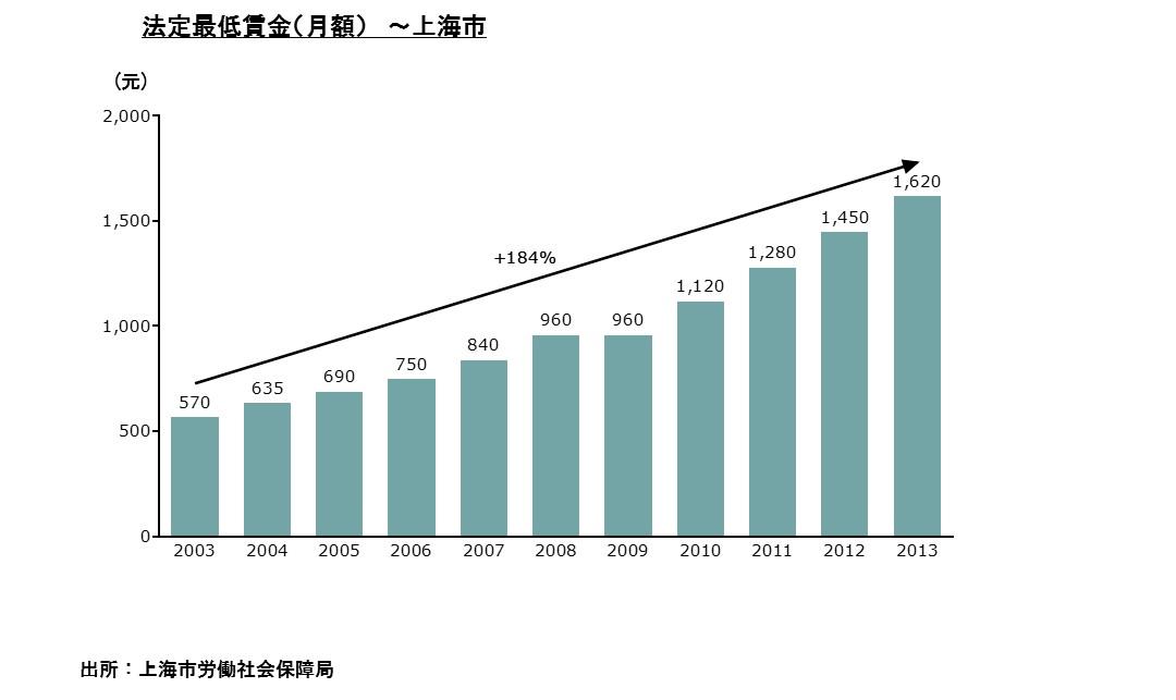 中国賃金グラフ